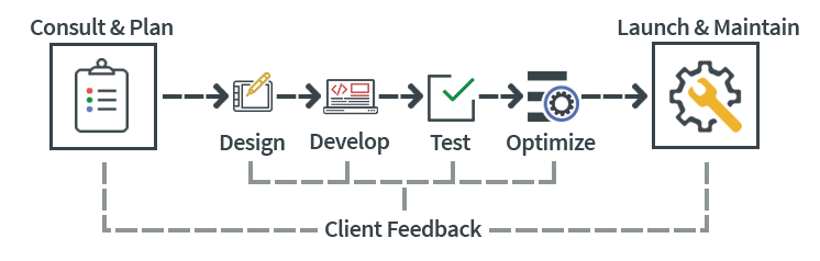 BravaDesign Custom Web Development Process