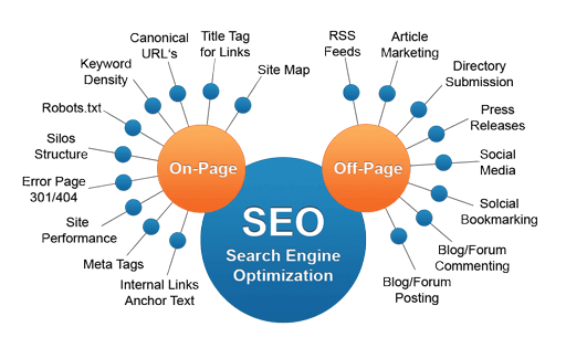 On Page SEO Structure