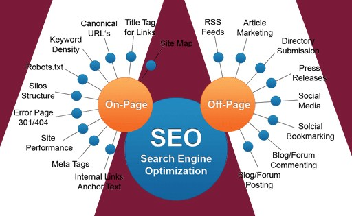 Top 10 most important SEO audit steps for every website